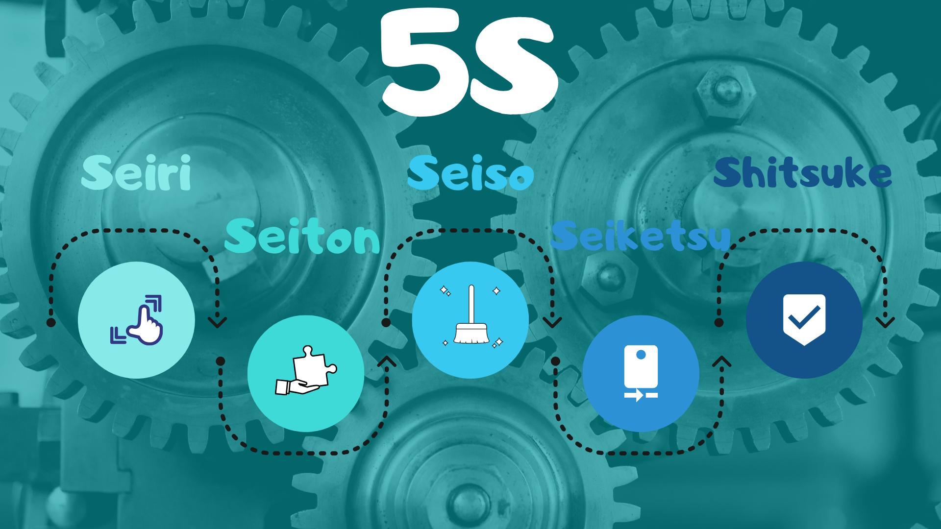 5S rendszer_5S_system_leantoolbox