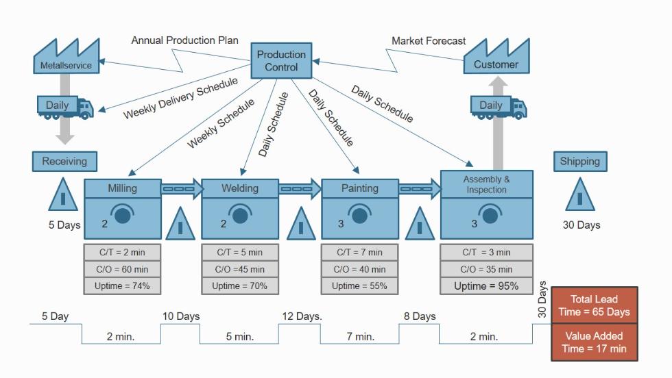 VSM-ertekfolyamat-terkepezes-leantoolbox-lean